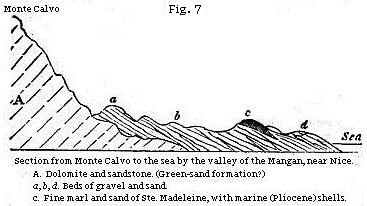 Figure 7 - Section from Monte Calvo to the sea by a valley of the Magnan, near Nice.